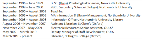 September 1996 – June 1999 B. Sc. (Hons) Physiological Sciences, Newcastle University; September 1999 – June 2000 PGCE Secondary Science (Biology), Northumbria University; September 2000 – August 2005 Teaching; September 2005 – August 2006 MA Information & Library Management, Northumbria University; September 2005 – August 2006 Information Officer, Northumbria University Library; August 2006 – November 2007 Assistant Librarian, St Clare's (Oxford); November 2007 – May 2009 Electronic Resources Senior Assistant, OULS*; May 2009 – March 2010 Deputy Manager of Staff Development, OULS; March 2010 - present Librarian, St Hugh's College (Oxford)