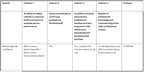 Chartership framework matrix