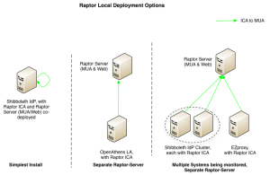 Local deployment options diagram